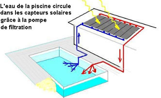 Chauffer sa piscine choisir un chauffage piscine for Chauffage piscine solaire pas cher